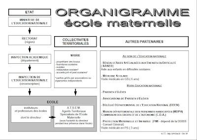 Modele organigramme ecole maternelle document online for Organigramme online