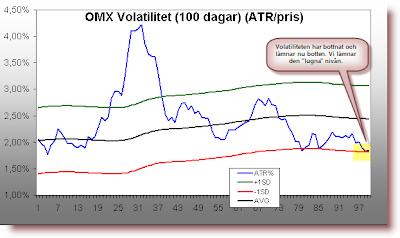 ATR Average True Range