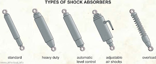 car: Types of shock absorbers