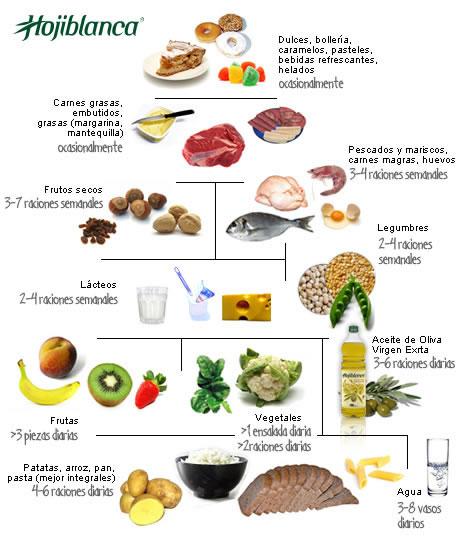 Universal huivh piramide nutricional for La cocina de los alimentos pdf