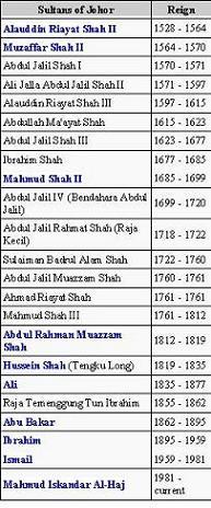 Timeline: Sultan of Johor