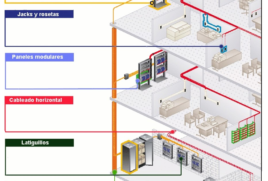 Cableado estructurado cuarto de entrada de servicios for Definicion de cuarto