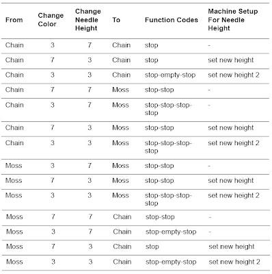 Tajima Chenille machine functions