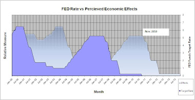 FED Funds Rate vs Percieved Economic Effects