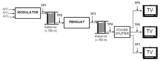 Laporan praktikum video 20102011 tekomunikasi by fendy c circuit diagram ccuart Choice Image