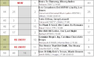 Heatseekers Songs Chart | Billboard