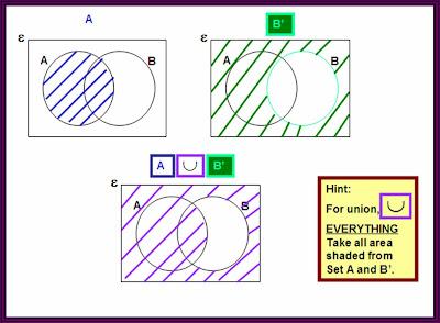 Shaded Venn Diagram on Finite Math Worksheets