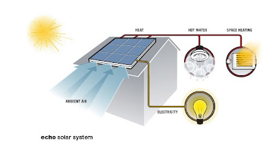how.does.pvtsolar.work The most efficient solar power system ever