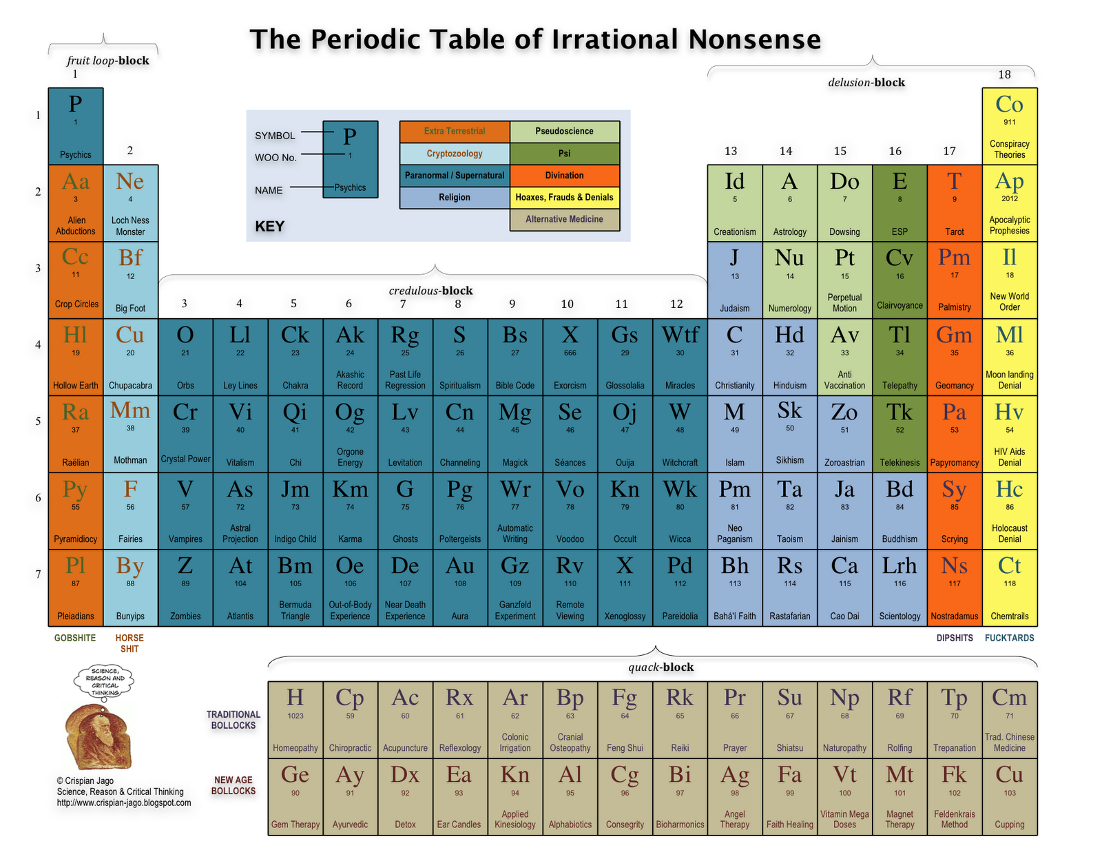 Periodic table game choice image periodic table images periodic table of the stupidity gbatemp the independent if you believe in any of the things gamestrikefo Image collections