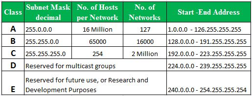 Systems and Network Engineering: IP Address Classes & Subnetting