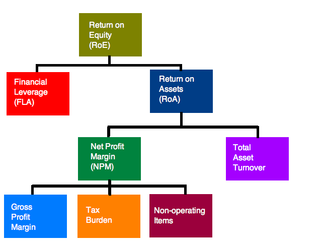 analysis of financial ratios using dupont model Literature review the du-pont model the application of financial ratios by  financial analysts, lenders and academic researchers has gained much attention  in.