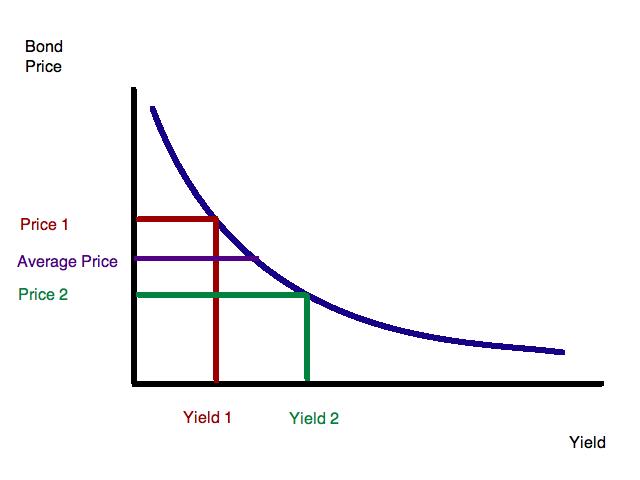 stars deprecated bond duration quantifying yield sensitivity