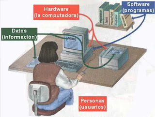 Hardware Y Software Cuales Son Los Componentes De Un