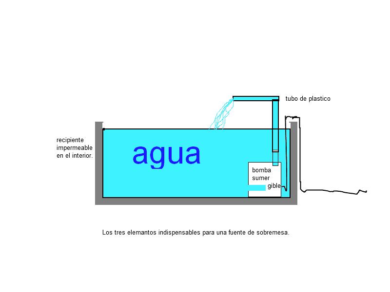 Florista en casa como hacer una sencilla fuente for Fuente agua interior