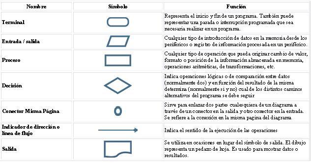 de los simbolos fundamentales para la creacion de diagramas de flujo