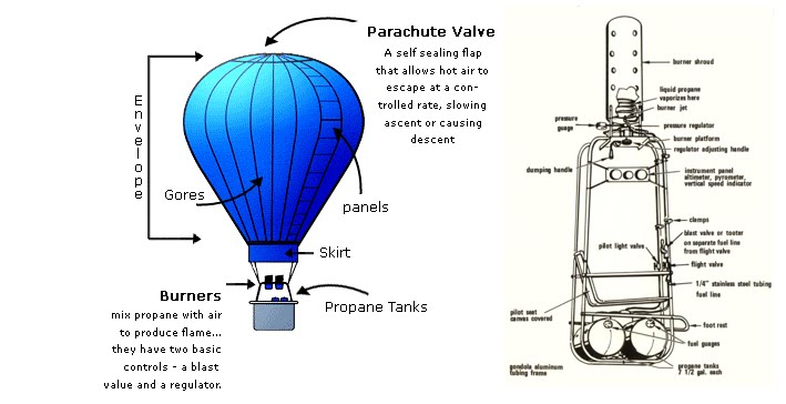 Hot Air Balloon Diagram Hot-air Balloon Diagram