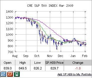 sp chart