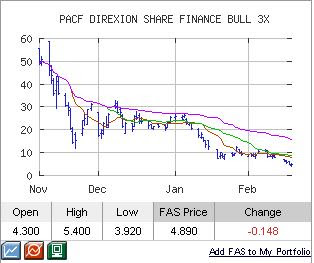 fas chart
