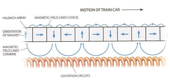 Magnetic+levitation+train+diagram