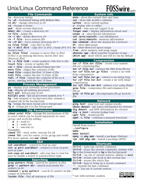 Unix/Linux Command Reference - Cheat sheet