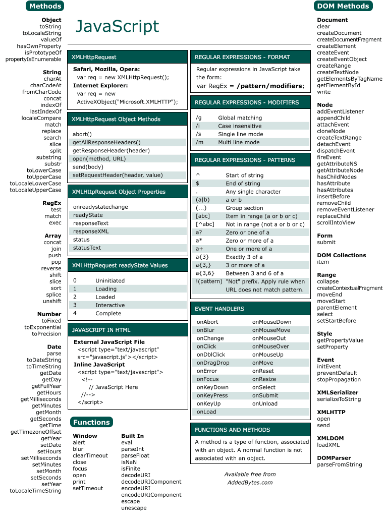 the javascript reference cheat sheet tips4ever rh tips4ever blogspot com javascript quick reference guide pdf indesign javascript reference guide