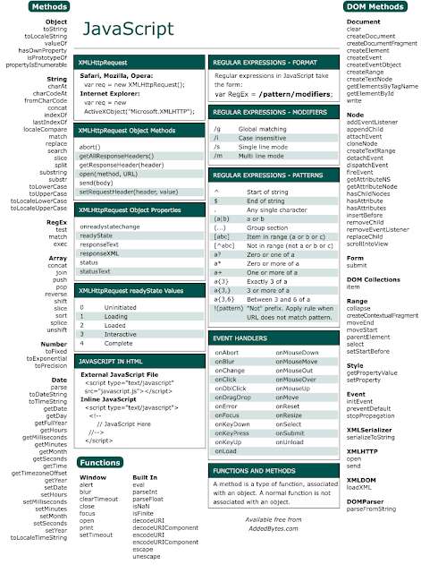 The JavaScript reference cheat sheet