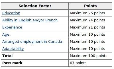 Canada FSW Points System
