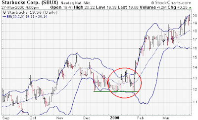 What do bollinger bands indicate
