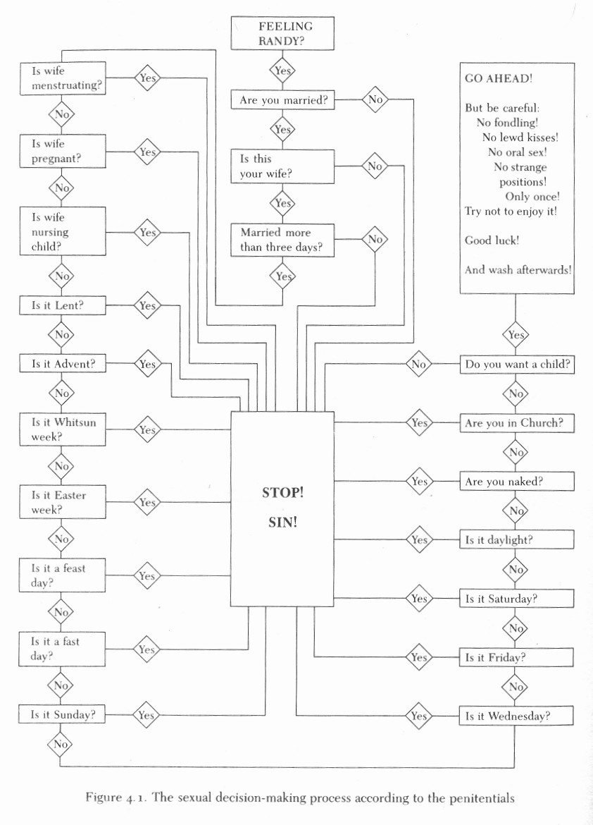 Feeling randy medieval sexual flow chart nvjuhfo Choice Image