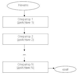 Линейна блок-схема