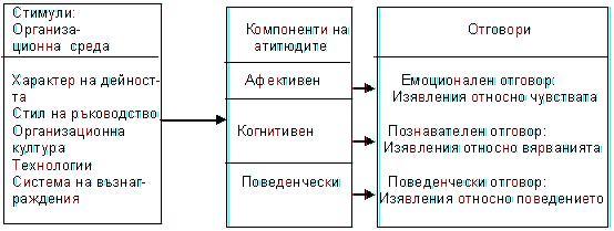 структура на атитюдите