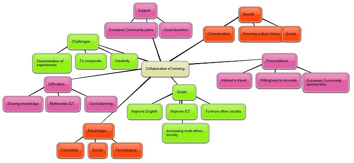 The Mind Map