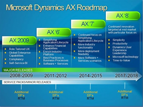 Dynamics AX 2012 and the roadmap ahead