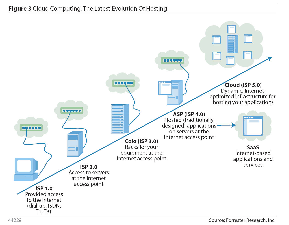 cloud computing services Cloud computing metaphor: the group of networked elements providing services need not be individually addressed or managed by users instead, the entire provider-managed suite of hardware and software can be thought of as an amorphous cloud.
