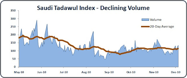 Saudi Stock Market Volume
