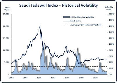 Saudi - Tadawul Index - Historical Volatility