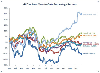 2010 Stock Market Performance: Dubai, Abu Dhabi, Saudi, Kuwait, Qatar, Bahrain, Muscat