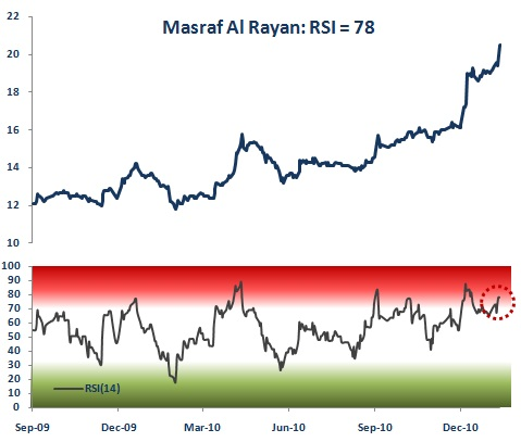 Masraf Al Rayan Relative Strength Index
