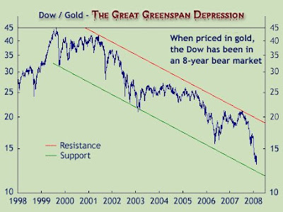 The Great Greenspan Depression of the Millennium - Dow Bear Market