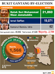 Results of April 7 2009 Bukit Gantang by-election courtesy of Malaysian Insider