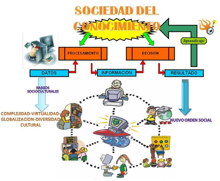 informacion y sociedad: