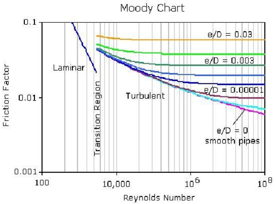 Pressure simulation calculation of pressure drop 3 moody chart ccuart Choice Image