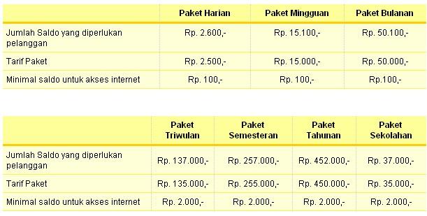 Paket Data Internet Telkom Flexi