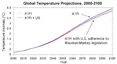 Waxman-Markey analysis, figure by Chip Knappenberger