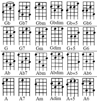 Anyone can learn music: Ukulele Lesson #12: Chord Chart in C Tuning