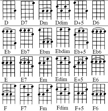Anyone Can Learn Music Ukulele Lesson 13 Chord Chart In D Tuning