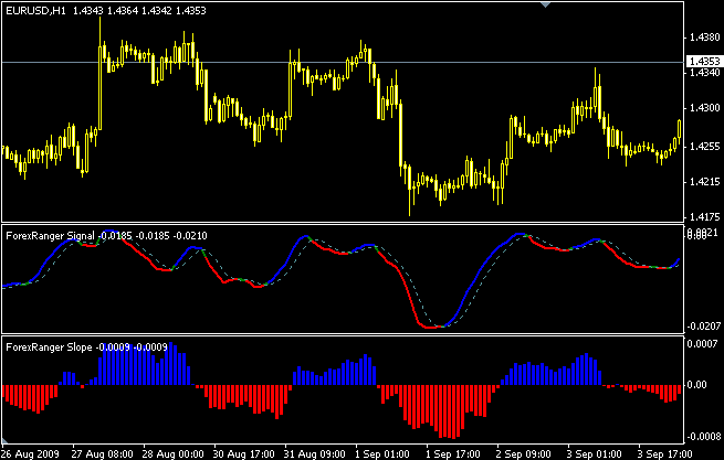 Forex ranger secret trading strategy