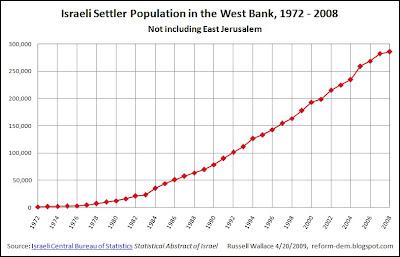 http://4.bp.blogspot.com/_S6OPCTq1K7I/Sez1KEkVoOI/AAAAAAAAARg/QRV1UupzD6o/s400/Israeli_Settler_Population_in_the_West_Bank_1972-2008.jpg