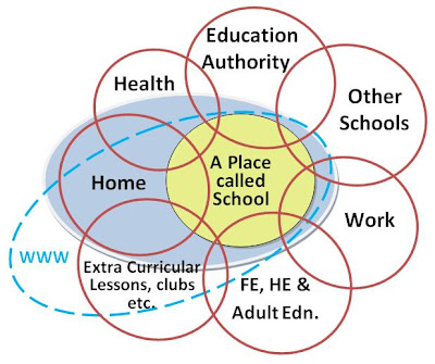 Graphic: Venn diagram of the connections of a 'networked school'.