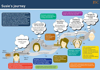 Graphic:  The 'roadmap' of Susie's Lifelong Learning journey